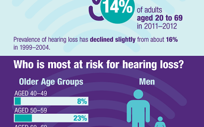 CDC Ignores Hearing Loss as a Disability